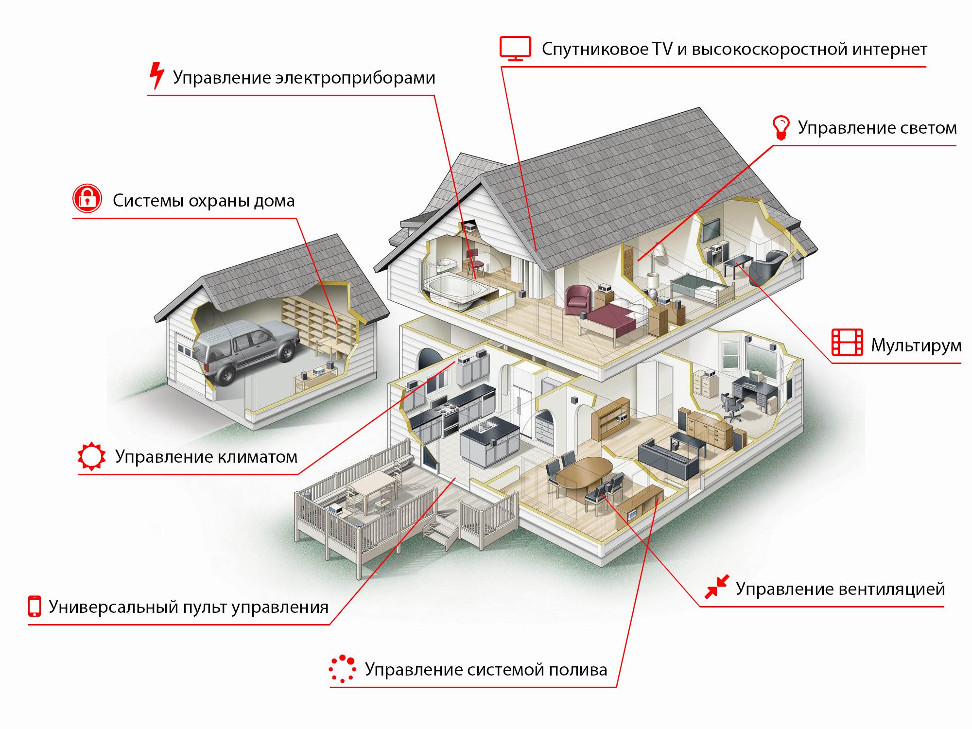 умный дом, Киев