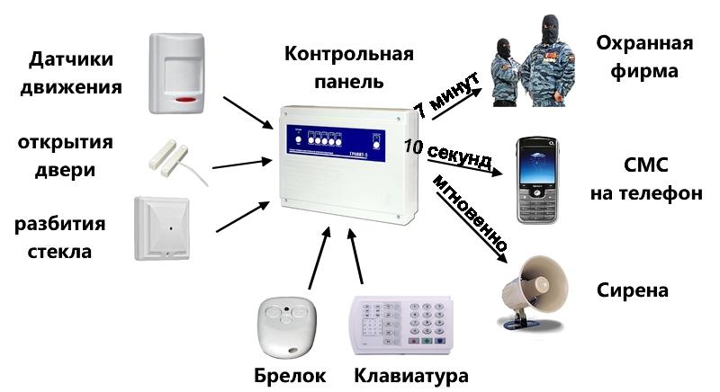 Охранные системы схема работы